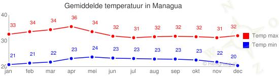 Gemiddelde temperatuur in Managua